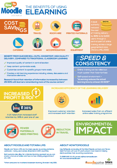 Benefits of eLearning infographic