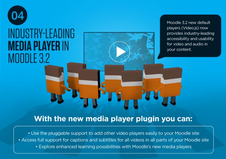 Moodle 3.2 New Media Plugins