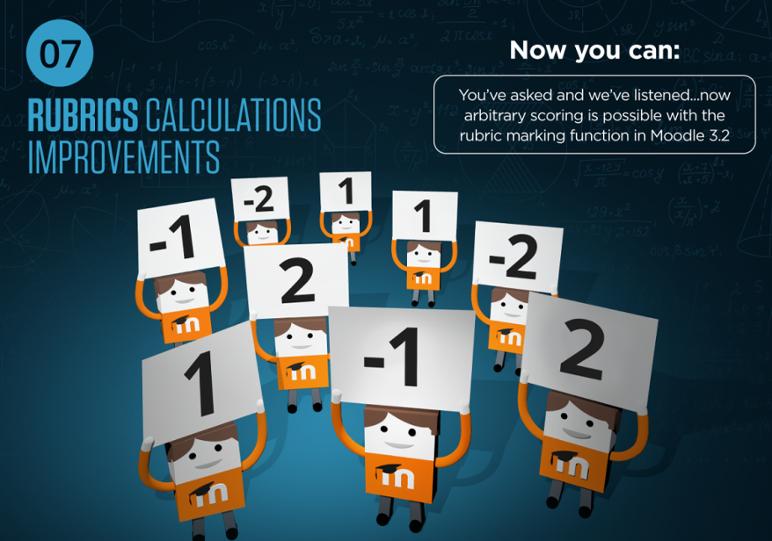 Moodle 3.2 Rubrics Calculations