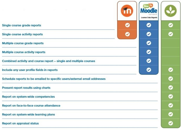 Reporting with Moodle and Totara Learn